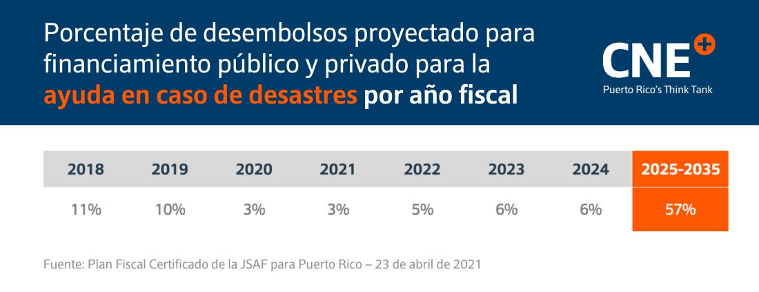 Proyección de desembolsos por año fiscal