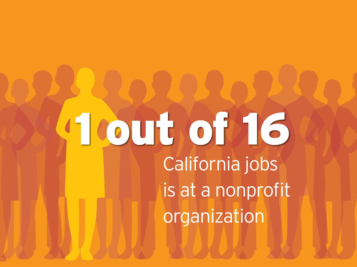 One in 16 CA jobs is at a nonprofit