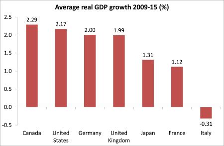Economia norte-americana - nem tão grande
