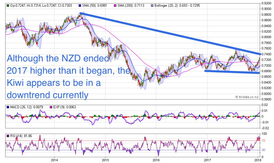 NZ Dollar Chart Long Term