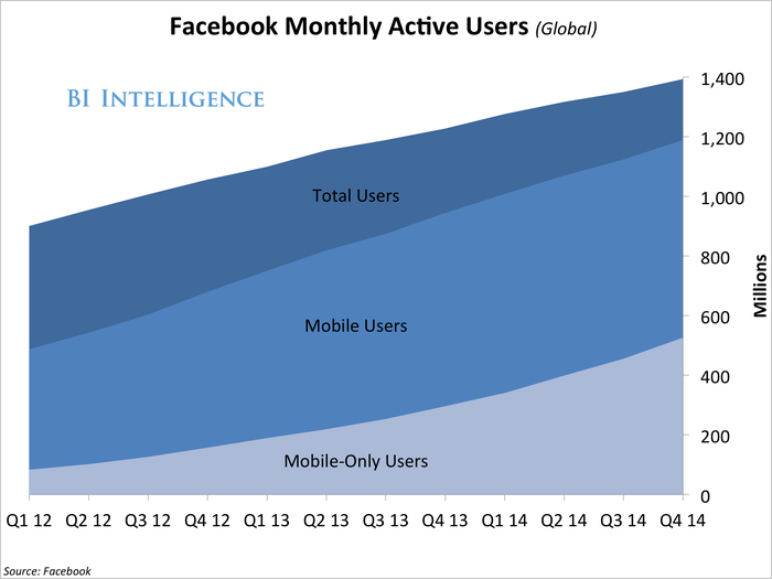 q414FacebookMonthlyActiveUsers(Global)
