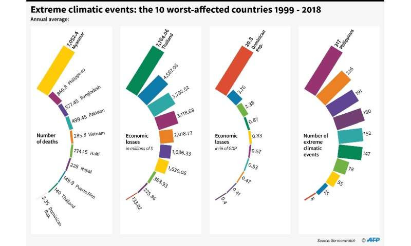 Extreme climatic events:the worst-affected countries