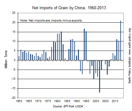 Graph on Net Imports of Grain by China, 1960-2013