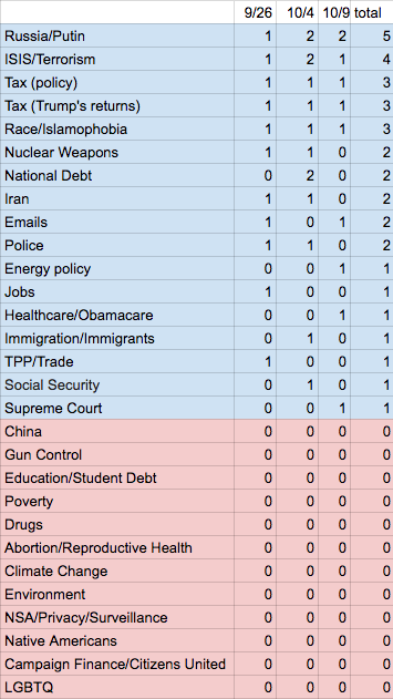 Subjects of Questions in the First Three Presidential/Vice-Presidential Debates