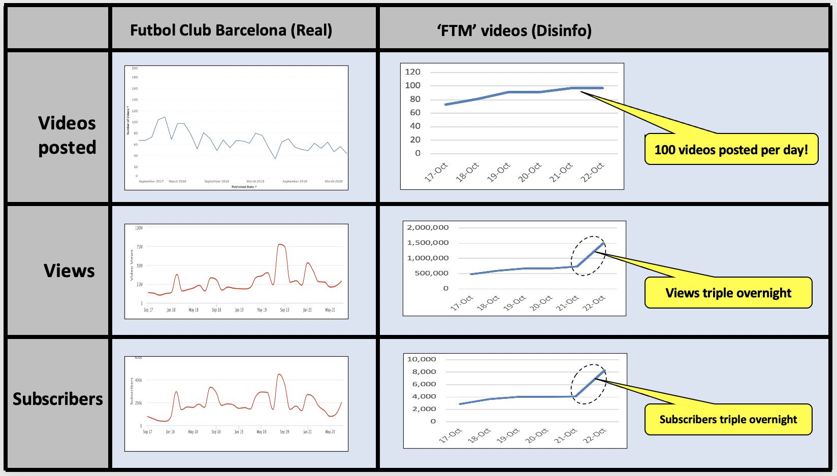 Sudden spikes in the number of views and subscribers is a good indication of suspicious behavior on YouTube.