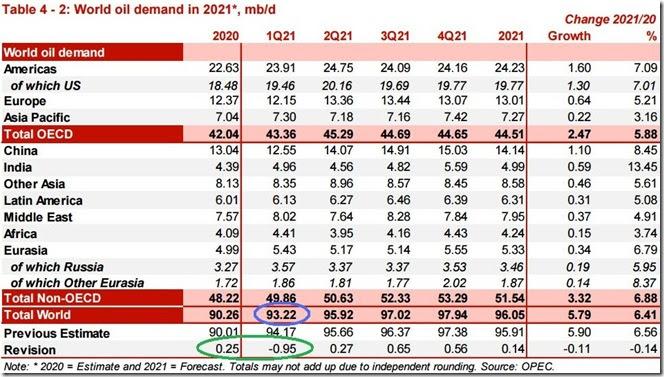 January 2021 OPEC report global oil demand
