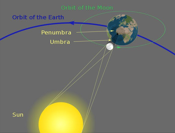 When the new moon closely aligns with one of its nodes, the moon's dark umbral shadow falls on Earth, presenting a total eclipse of the sun.
