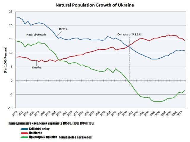 Ukrán_népességváltozás_1950_2010