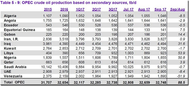 September 2017 OPEC crude output via secondary sources