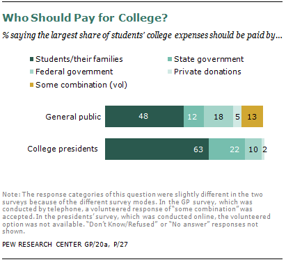 Who should pay for college debt?