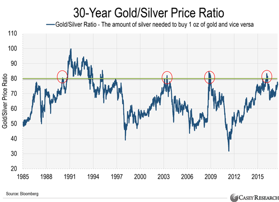 30 Year Gold/Silver Ratio: Buy Signal For Silver