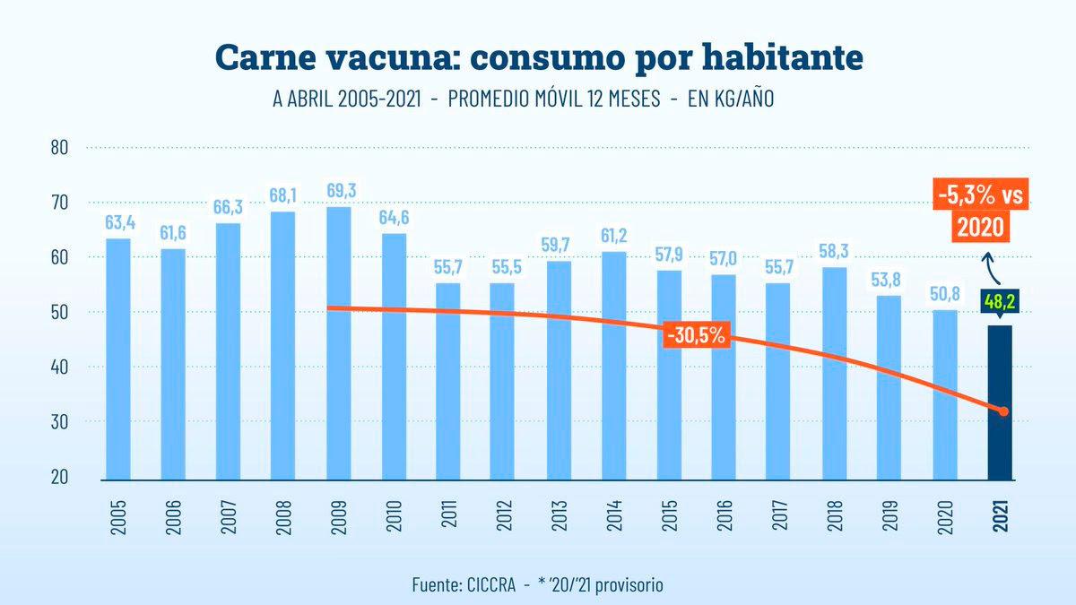 Carne vacuna: consumo por habitante