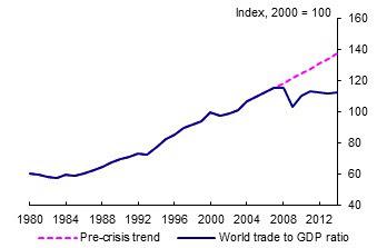 Tendência do comércio mundial
