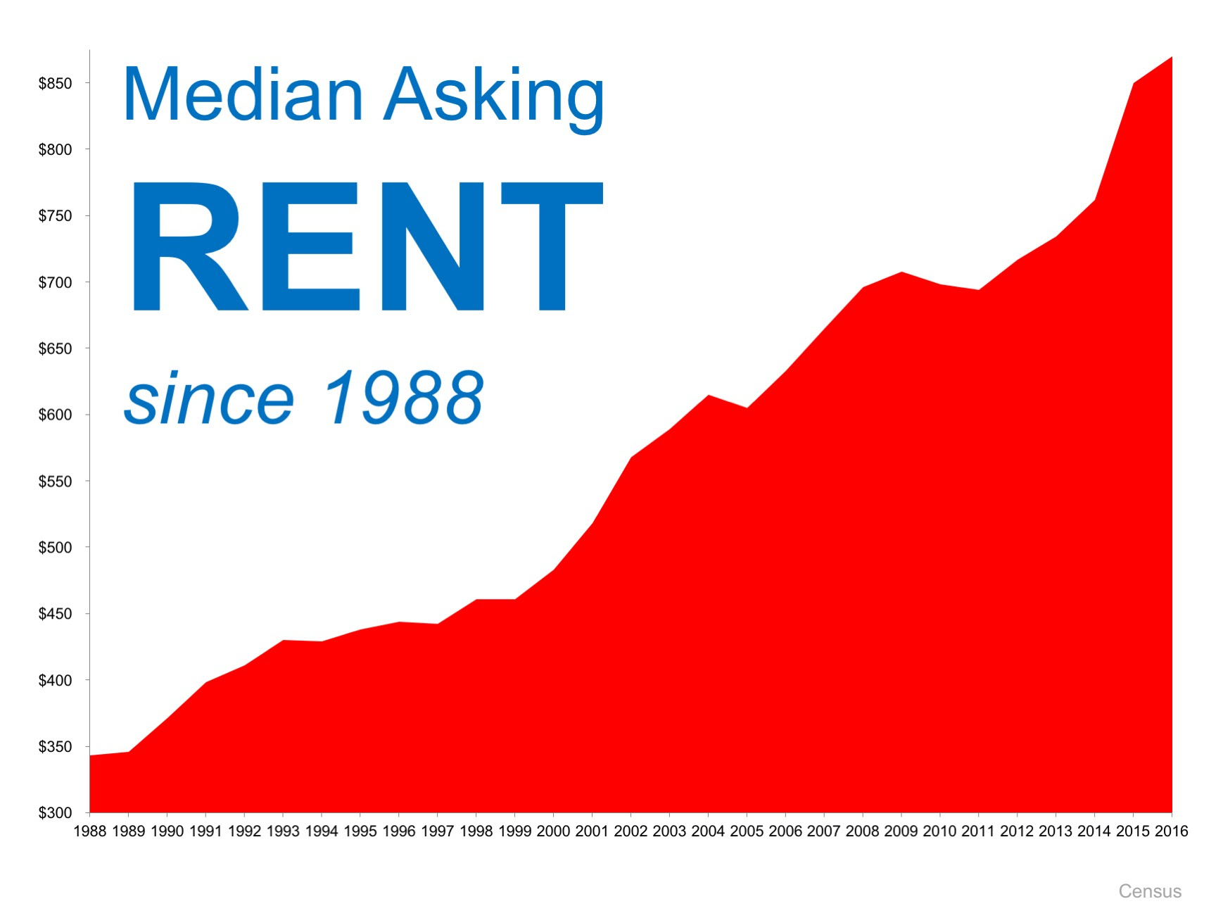 When Is It A Good Time To Rent? Definitely NOT NOW!   Simplifying The Market