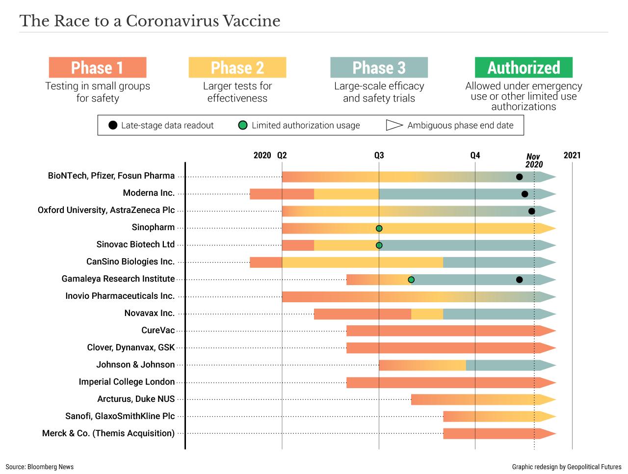 La corsa a un vaccino contro il coronavirus
