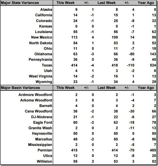 October 4 2019 rig count summary