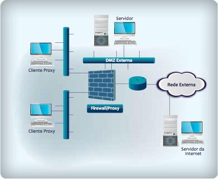 Proxy na rede