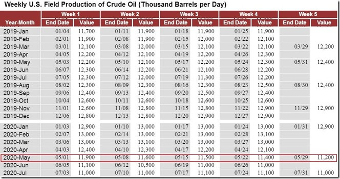 August 6 2020 weekly crude production