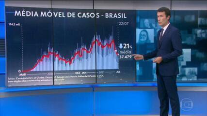 Mato Grosso do Sul é o primeiro estado a imunizar totalmente 30% da população