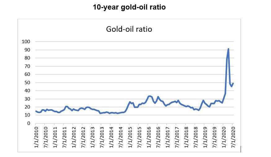 gold oil ratio 2