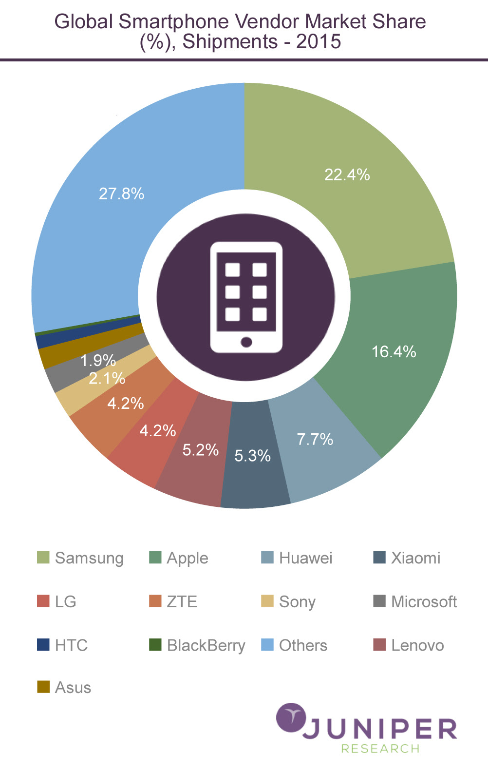 an analysis of the market share of the apple company in the business world This report lists the market share of the top operating systems in use, like windows, mac, ios, android, and linux.
