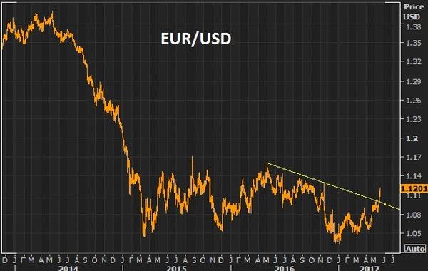 MAY19 EUR