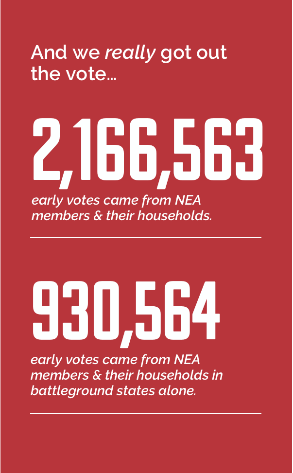 And we really got out the vote. 2,166,563 early votes came from NEA members & their households. 930,564 early votes came from NEA members & their households in battleground states alone.