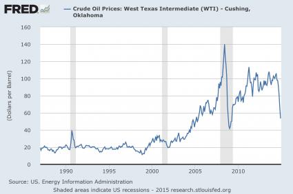 Price Of Oil 2015