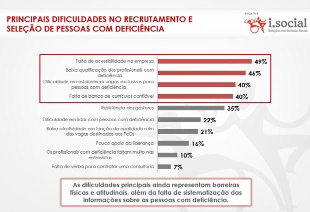 Principais dificuldades no recrutamento e seleção de pessoas com deficiência segundo pesquisa (Foto: Reprodução / ABRH)
