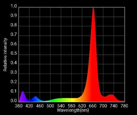 Optic Led 8 Dimmable 500w Uv Ir 3500k 5000k Cob Led Grow Light Led Grow Lights Depot