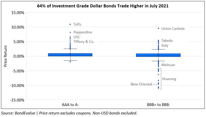 Price Return of IG Dollar Bonds in July 2021
