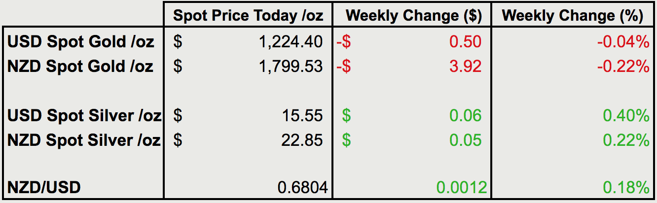 Change from last weeks gold and silver prices
