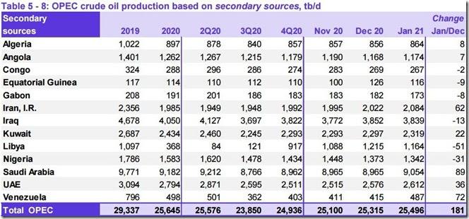 January 2021 OPEC crude output via secondary sources