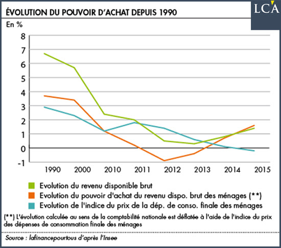 evolution du pouvoir d'achat depuis 1990