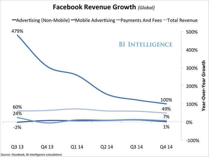 q414FacebookRevenueGrowth(Global)