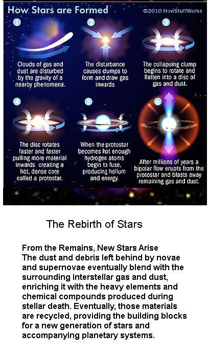 How a star is born