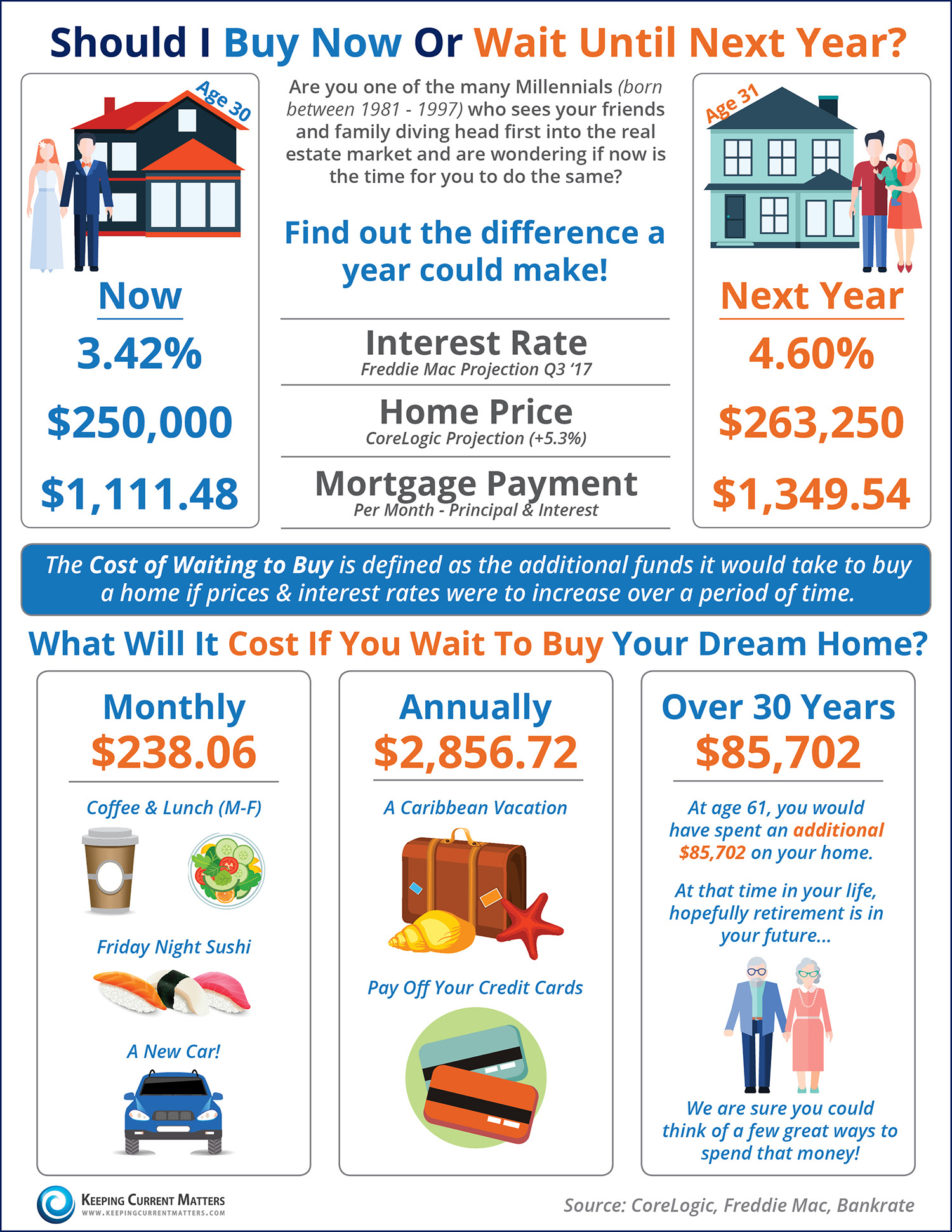 Should I Wait Until Next Year? Or Buy Now? [INFOGRAPHIC] | Keeping Current Matters