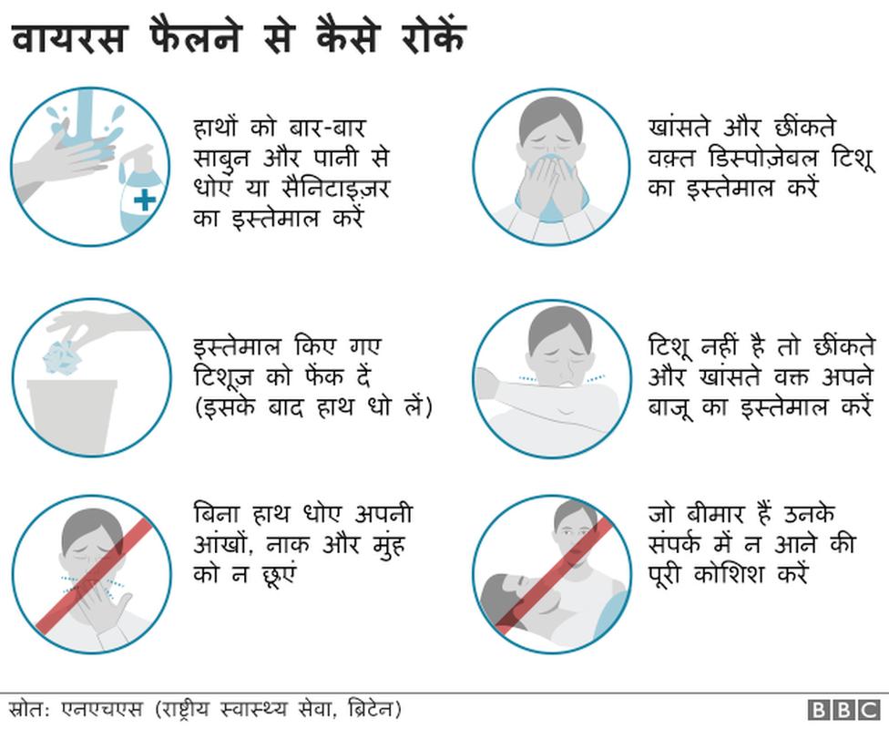 कोरोनावायरस के ख़तरे से बचने के उपाय