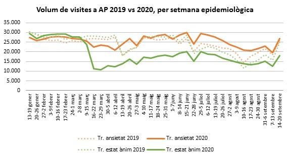 Volum de visites a atenció primària 2019 vs 2020, per setmana epidemiològica