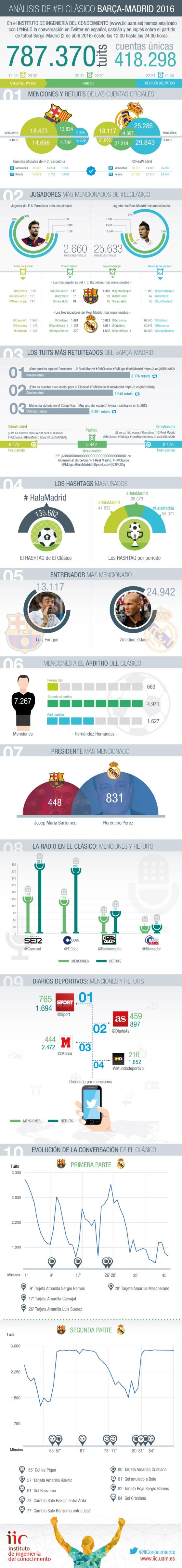 Análisis de partido Barcelona-Real Madrid 2016 en Twitter