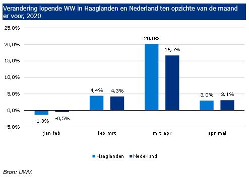 Verandering WW in Haaglanden in 2020