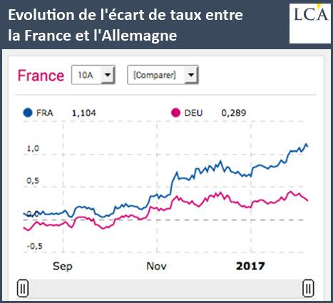 Evolution de l'écart de taux entre la France et l'Allemagne