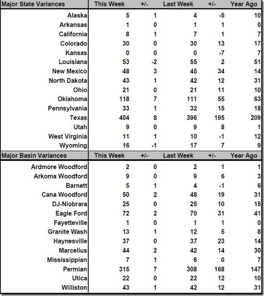 March 24 2017 rig count summary
