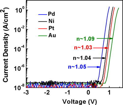 Influence of metal choice on (010) β-Ga2O3 Schottky diode properties