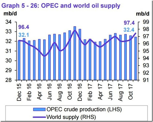 November 2017 OPEC report global oil supply