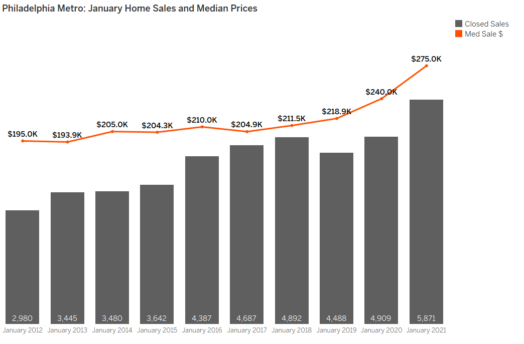 Philadelphia Metro Home Sales and Median Prices January 2021