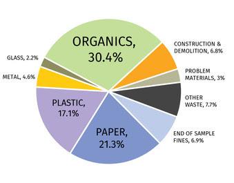 pie chart showing waste make-up