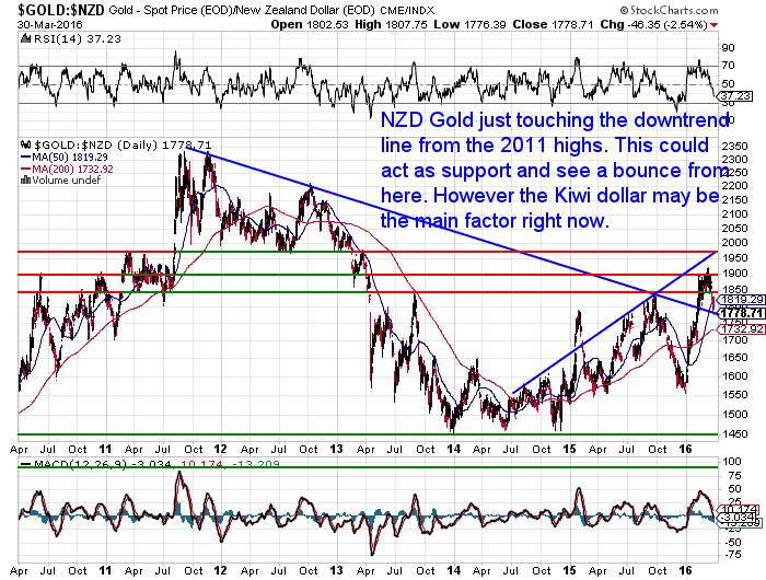 NZD Gold Long Term Chart