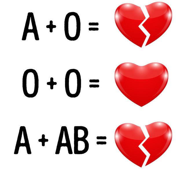 Nhóm máu có thể là một nguyên nhân khiến hôn nhân bị tan vỡ.