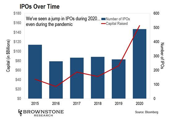 IPOs l'année des records